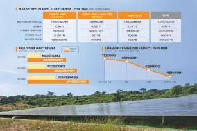 """태양광 투자는 전기요금과 직결, 돌파구 안보여…""""제조·발전사 다 망할판"""""""
